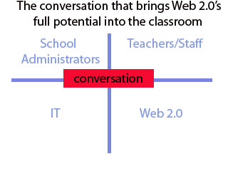 web 2.0 centered conversation